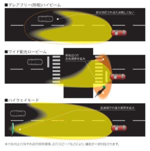 アダプティブ・LED・ヘッドライト(ALH)